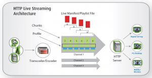 HTTP-Live-Streaming-Architecture